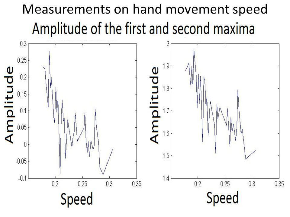 Measurements on hand movement speed