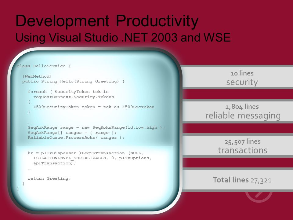 Development Productivity Using Visual Studio.NET 2003 and WSE 10 lines security 1,804 lines reliable messaging 25,507 lines transactions Total lines 27,321 class HelloService { [WebMethod] public String Hello(String Greeting) { foreach ( SecurityToken tok in requestContext.Security.Tokens { X509SecurityToken token = tok as X509SecToken } … SeqAckRange range = new SeqAcknRange(id,low,high ); SeqAckRange[] ranges = { range }; ReliableQueue.ProcessAcks( ranges ); … hr = pITxDispenser->BeginTransaction (NULL, ISOLATIONLEVEL_SERIALIZABLE, 0, pITxOptions, &pITransaction); … return Greeting; }