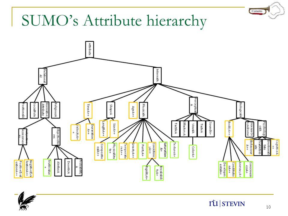 10 SUMO's Attribute hierarchy
