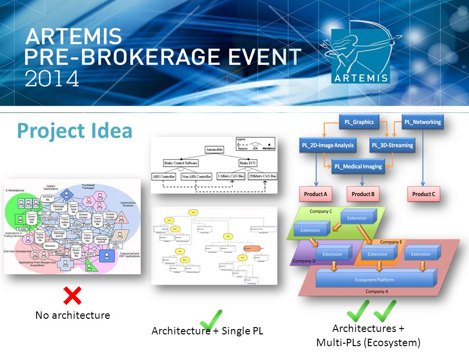 Project Idea No architecture Architecture + Single PL Architectures + Multi-PLs (Ecosystem)