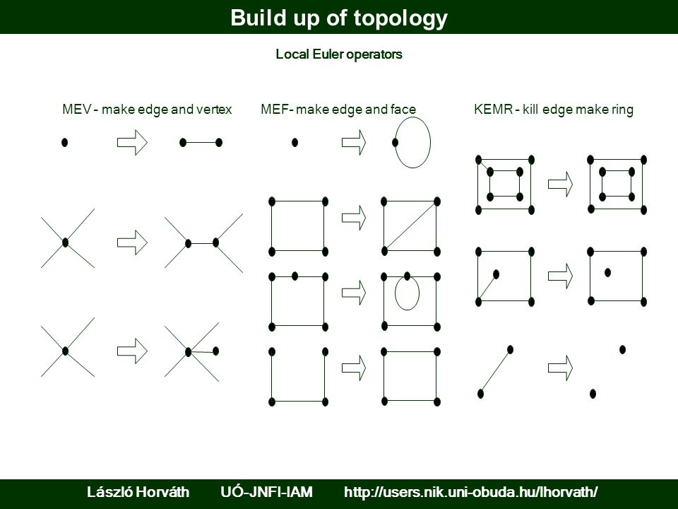 Build up of topology László Horváth UÓ-JNFI-IAM http://users.nik.uni-obuda.hu/lhorvath/ MEV – make edge and vertexMEF– make edge and faceKEMR – kill edge make ring Local Euler operators