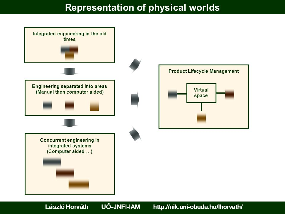 Representation of physical worlds Integrated engineering in the old times Engineering separated into areas (Manual then computer aided) Concurrent engineering in integrated systems (Computer aided …) Product Lifecycle Management Virtual space László Horváth UÓ-JNFI-IAM http://nik.uni-obuda.hu/lhorvath/