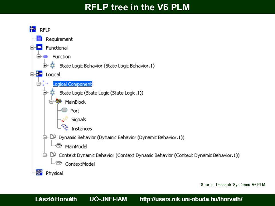 RFLP tree in the V6 PLM László Horváth UÓ-JNFI-IAM http://users.nik.uni-obuda.hu/lhorvath/ Source: Dassault Systémes V6 PLM