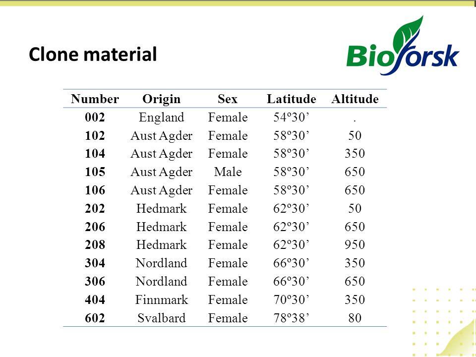 Clone material NumberOriginSexLatitudeAltitude 002EnglandFemale54º30'.