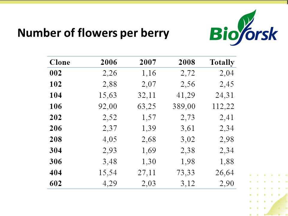 Number of flowers per berry Clone200620072008Totally 0022,261,162,722,04 1022,882,072,562,45 10415,6332,1141,2924,31 10692,0063,25389,00112,22 2022,521,572,732,41 2062,371,393,612,34 2084,052,683,022,98 3042,931,692,382,34 3063,481,301,981,88 40415,5427,1173,3326,64 6024,292,033,122,90