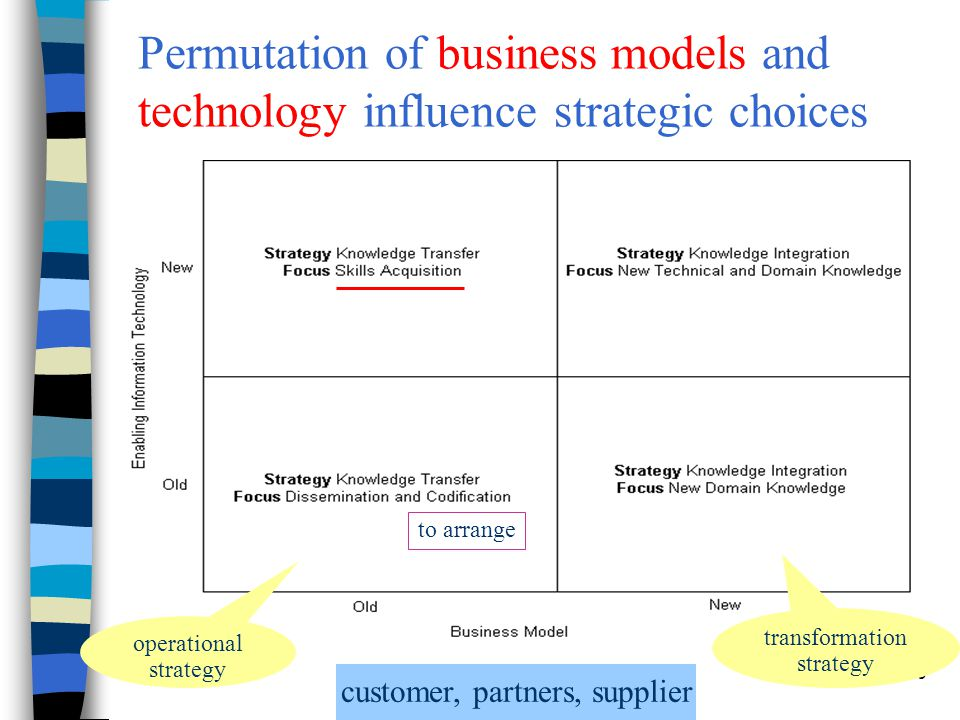 Chapter 7 Knowledge Management16 Permutation of business models and technology influence strategic choices operational strategy transformation strateg