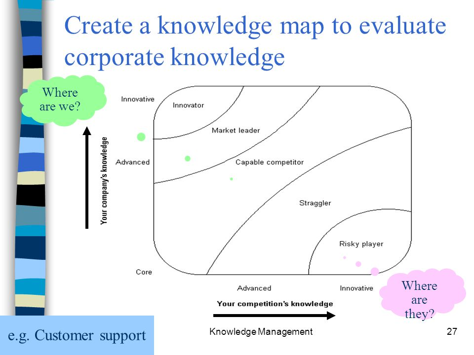 Chapter 7 Knowledge Management27 Create a knowledge map to evaluate corporate knowledge Where are we.