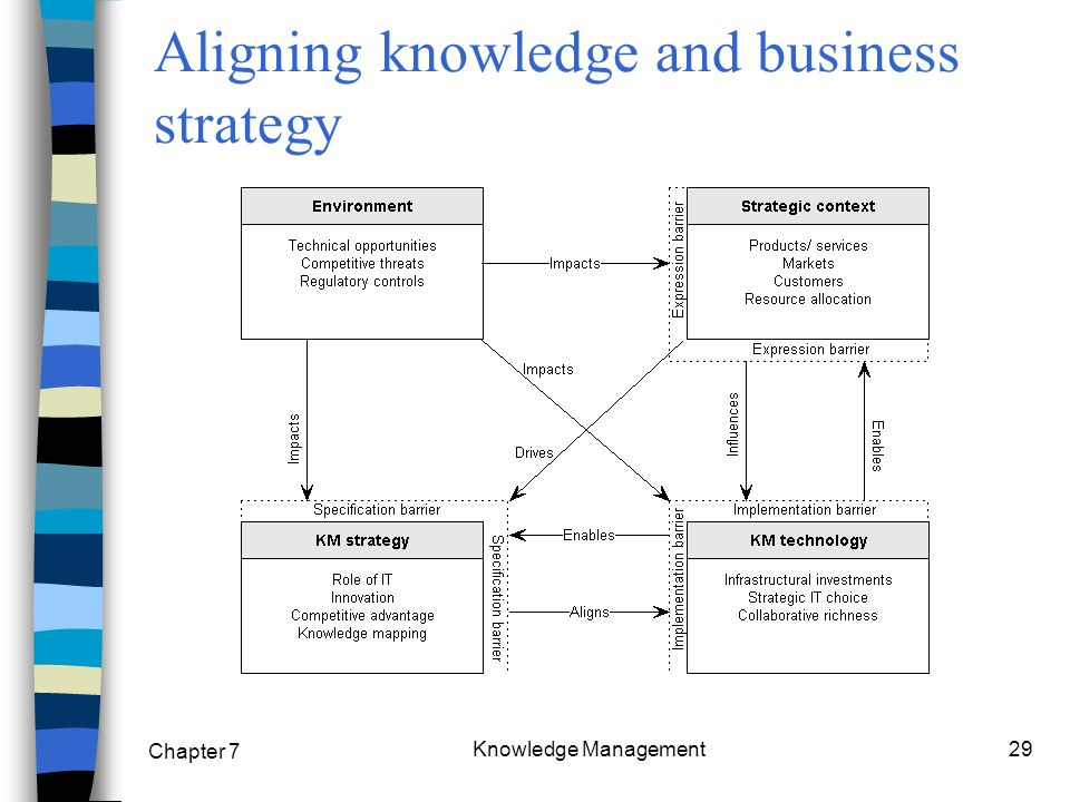 Chapter 7 Knowledge Management29 Aligning knowledge and business strategy