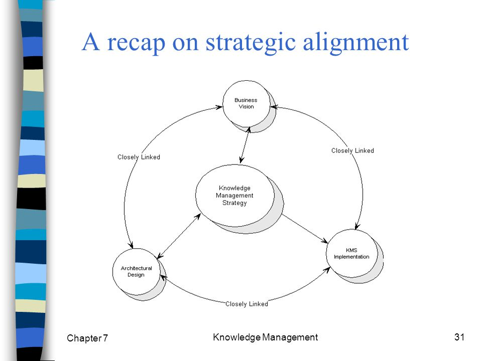 Chapter 7 Knowledge Management31 A recap on strategic alignment