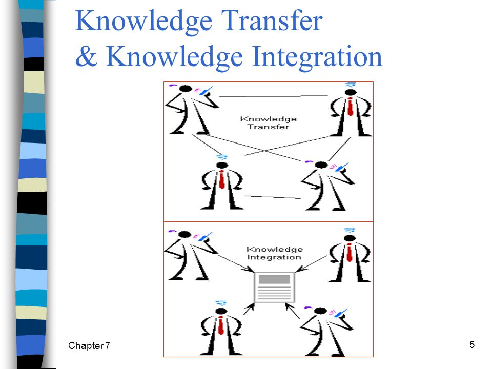 Chapter 7 Knowledge Management5 Knowledge Transfer & Knowledge Integration
