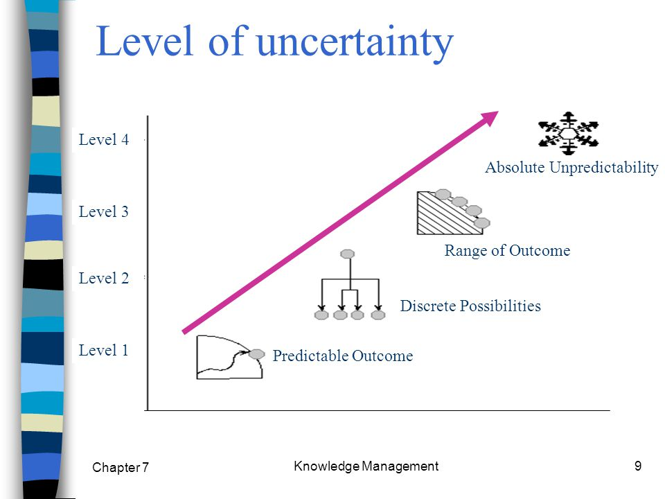Chapter 7 Knowledge Management9 Level of uncertainty Predictable Outcome Discrete Possibilities Range of Outcome Absolute Unpredictability Level 1 Lev