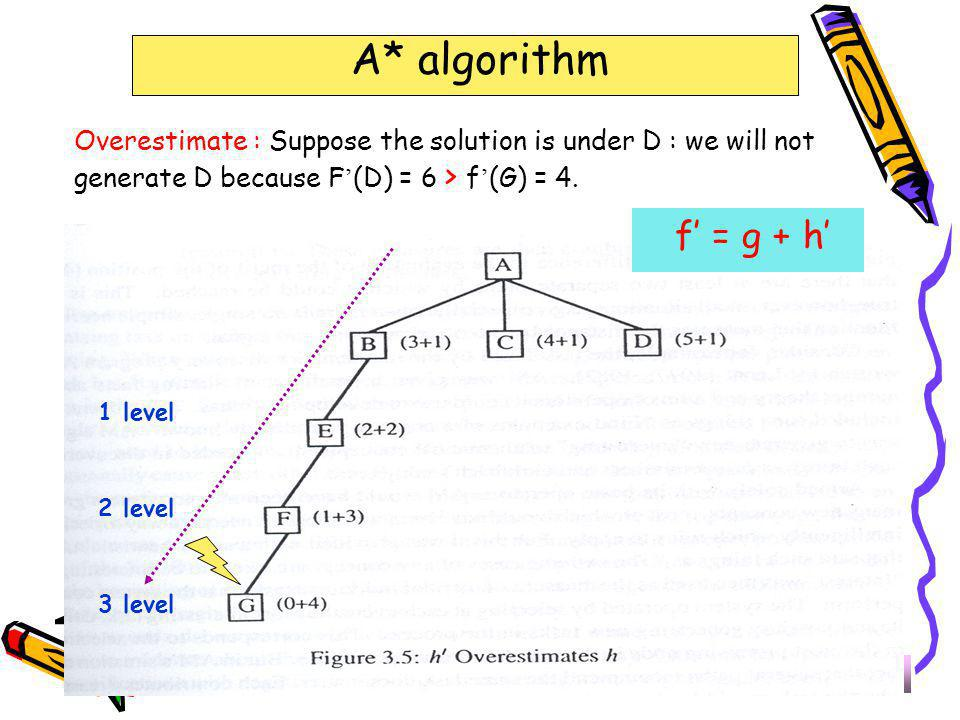 323-670 Artificial Intelligence Lecture 7-12Page 29 A* algorithm f' = g + h' 1 level 2 level 3 level Overestimate : Suppose the solution is under D :