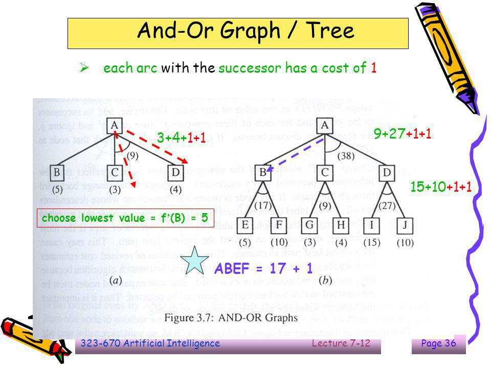 323-670 Artificial Intelligence Lecture 7-12Page 36 And-Or Graph / Tree  each arc with the successor has a cost of 1 3+4+1+1 15+10+1+1 9+27+1+1 choos
