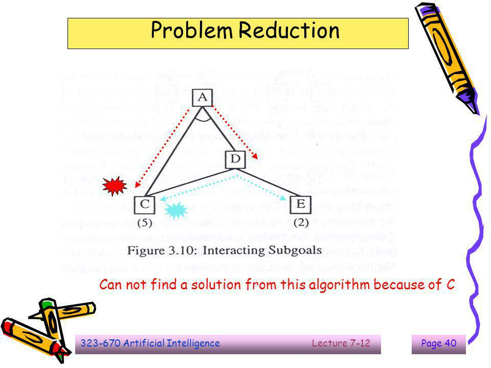 323-670 Artificial Intelligence Lecture 7-12Page 40 Problem Reduction Can not find a solution from this algorithm because of C
