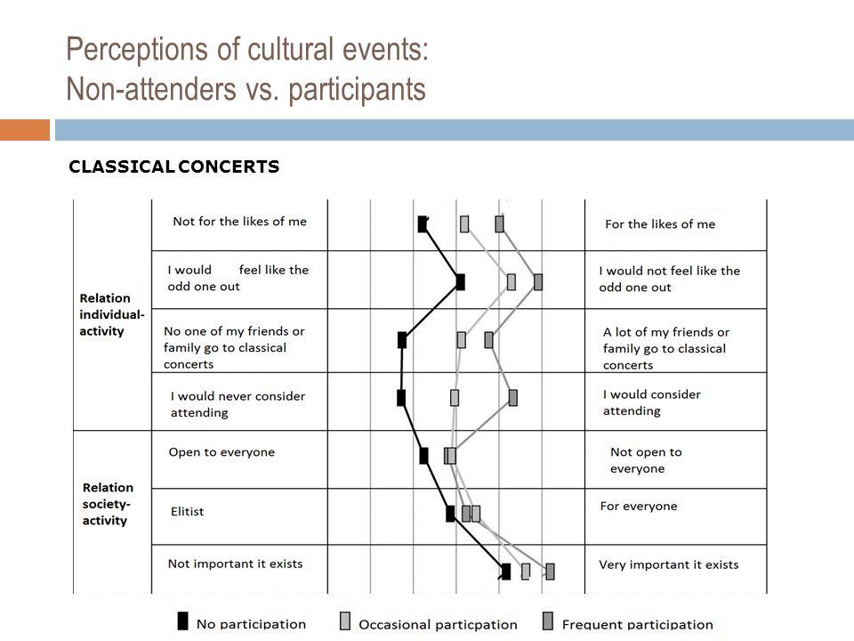 Perceptions of cultural events: Non-attenders vs. participants CLASSICAL CONCERTS