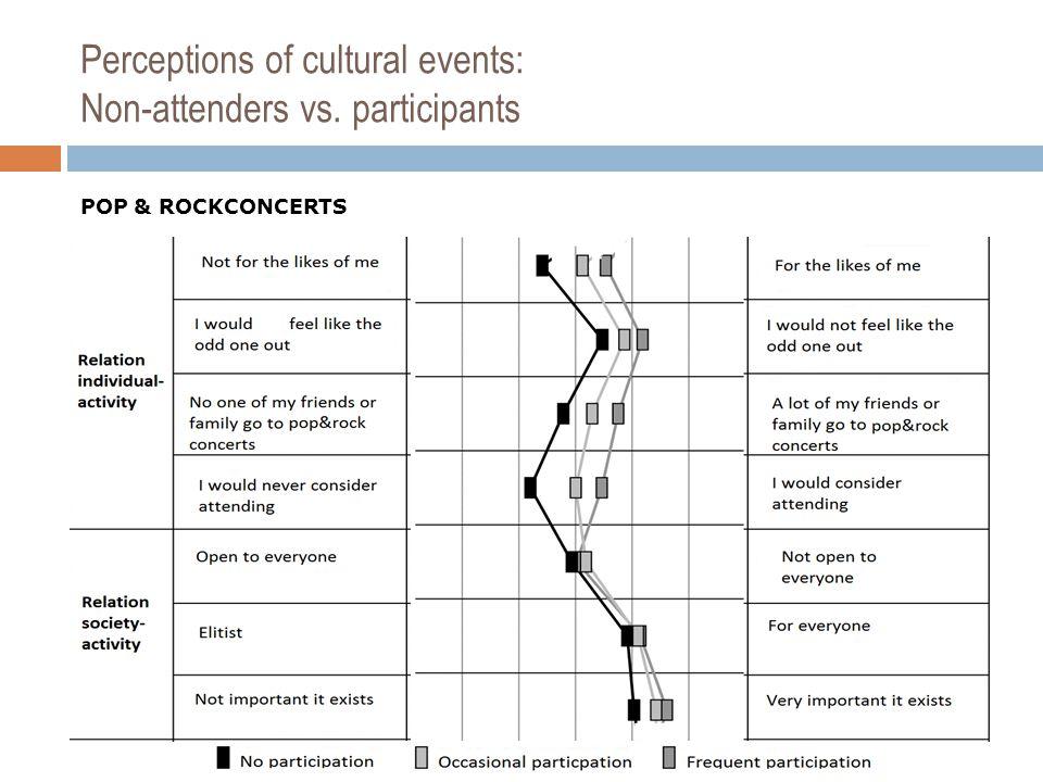 Perceptions of cultural events: Non-attenders vs. participants POP & ROCKCONCERTS