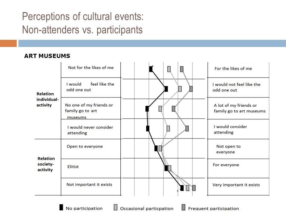 Perceptions of cultural events: Non-attenders vs. participants ART MUSEUMS