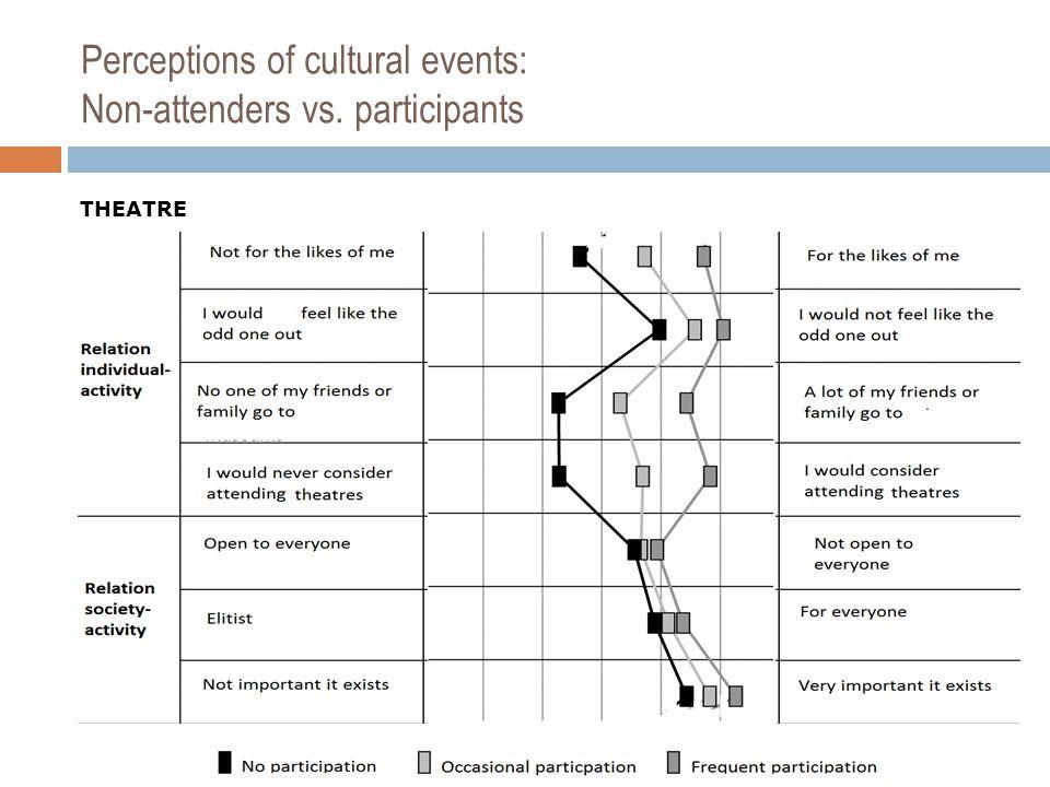 Perceptions of cultural events: Non-attenders vs. participants THEATRE