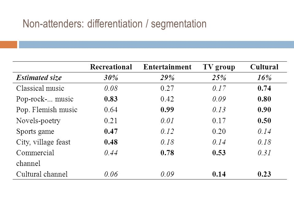 Non-attenders: differentiation / segmentation RecreationalEntertainmentTV groupCultural Estimated size30%29%25%16% Classical music0.080.270.170.74 Pop-rock-...