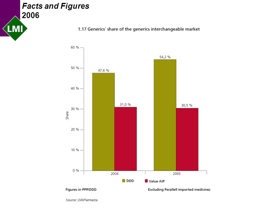 Facts and Figures 2006