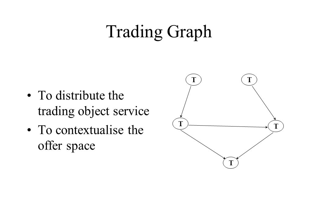 Trading Graph TT T T T To distribute the trading object service To contextualise the offer space