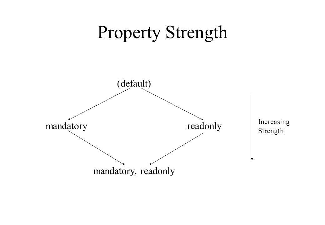 Property Strength (default) mandatoryreadonly mandatory, readonly Increasing Strength