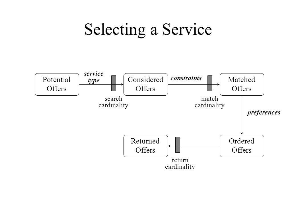 Selecting a Service Potential Offers Considered Offers Matched Offers Ordered Offers Returned Offers service type constraints preferences search cardi