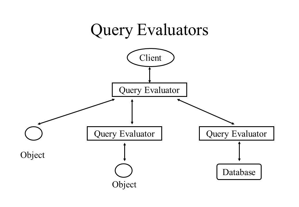 Query Evaluators Object Query Evaluator Client Object Query Evaluator Database