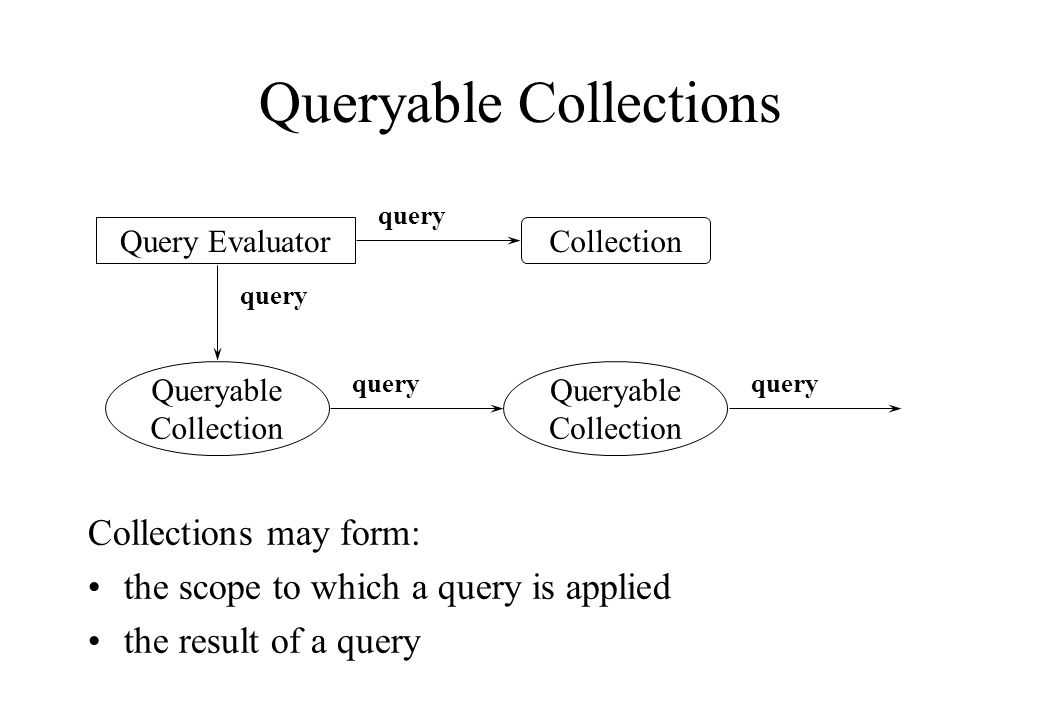 Queryable Collections Collections may form: the scope to which a query is applied the result of a query Query Evaluator Queryable Collection query Queryable Collection query