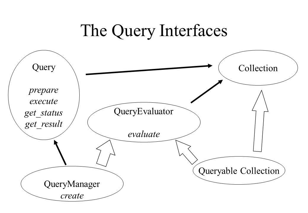 Queryable Collection QueryEvaluator evaluate QueryManager create Collection Query prepare execute get_status get_result The Query Interfaces