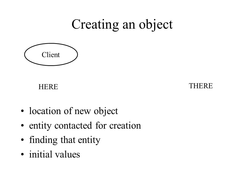 Creating an object HERE THERE Client location of new object entity contacted for creation finding that entity initial values