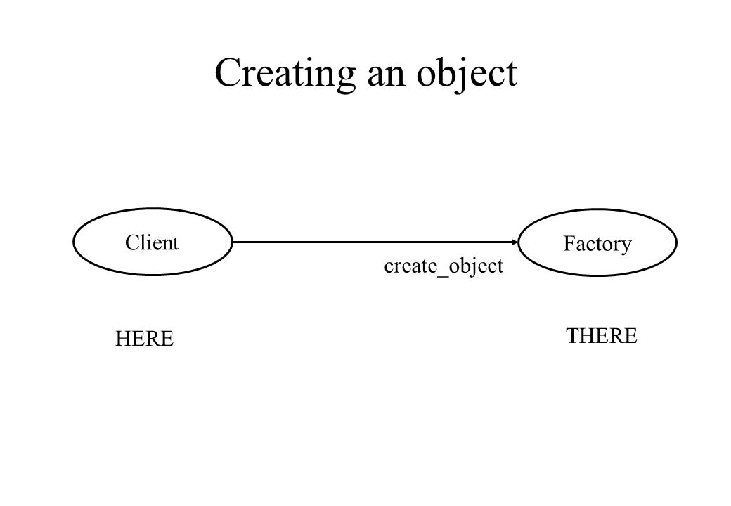 Creating an object HERE THERE Client Factory create_object
