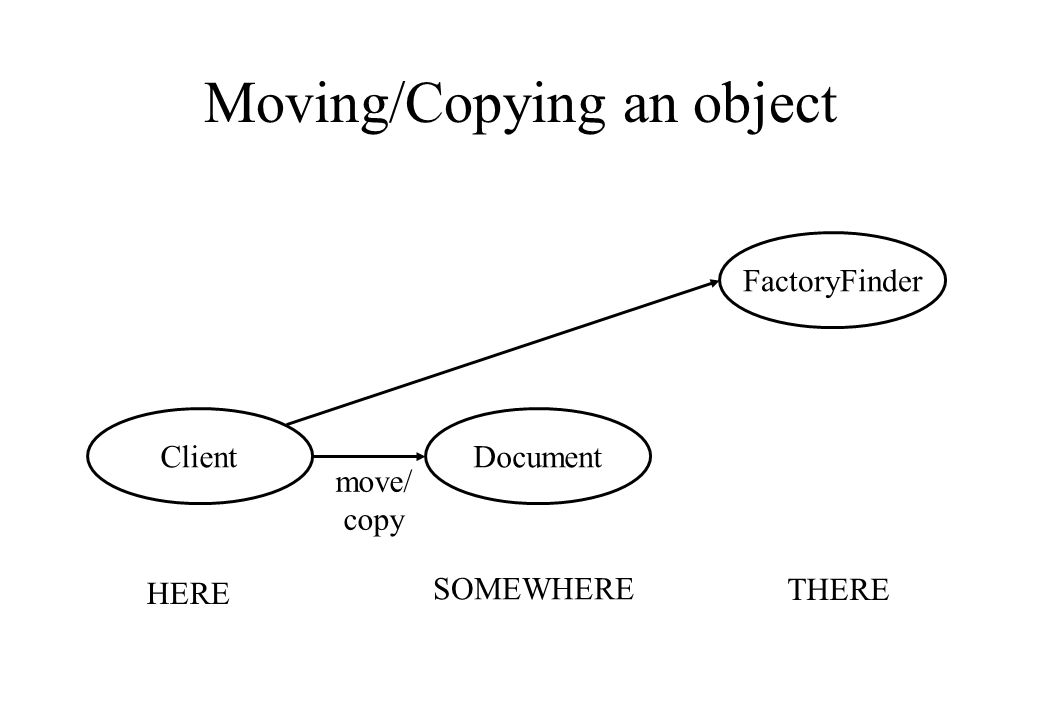 Moving/Copying an object HERE SOMEWHERE THERE ClientDocument FactoryFinder move/ copy