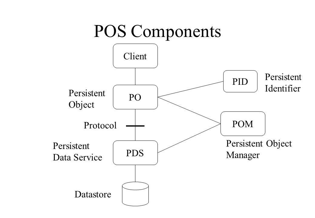 POS Components PDS POM PO Client PID Persistent Object Persistent Data Service Protocol Persistent Identifier Persistent Object Manager Datastore