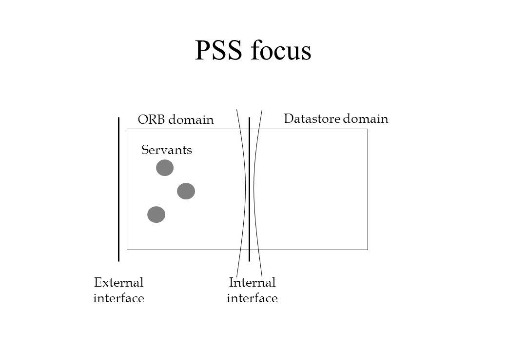 PSS focus ORB domain External interface Servants Internal interface Datastore domain