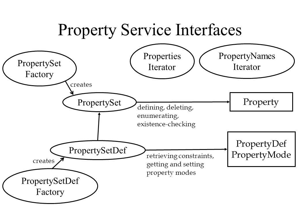 Property Service Interfaces PropertySet Factory PropertySetDef Factory PropertySetDef Properties Iterator PropertySet Property PropertyDef PropertyMod