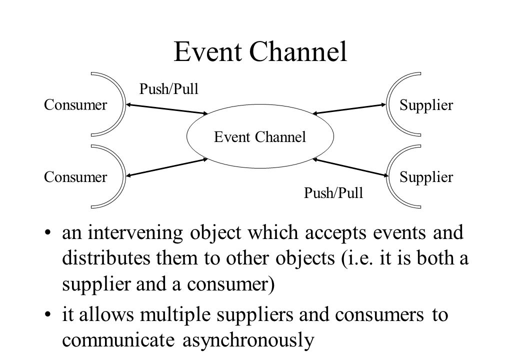Supplier Consumer Supplier Event Channel Push/Pull Event Channel an intervening object which accepts events and distributes them to other objects (i.e.