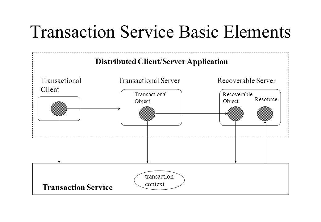 Transaction Service Basic Elements Transaction Service Distributed Client/Server Application Transactional Client Recoverable ServerTransactional Serv