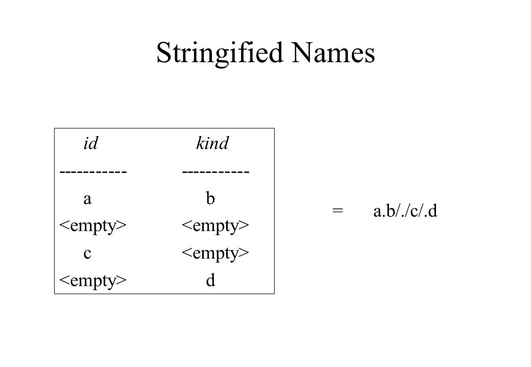 Stringified Names =a.b/./c/.d id kind a b<empty> c d
