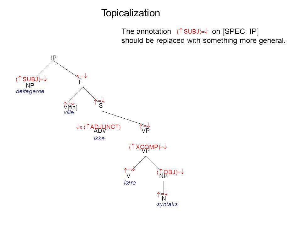 I' V[fin] S    ( SUBJ)    IP ville VP NP N V    NP deltagerne lære syntaks    ( OBJ)    ADV   ( ADJUNCT) ikke VP  ( XCOMP)