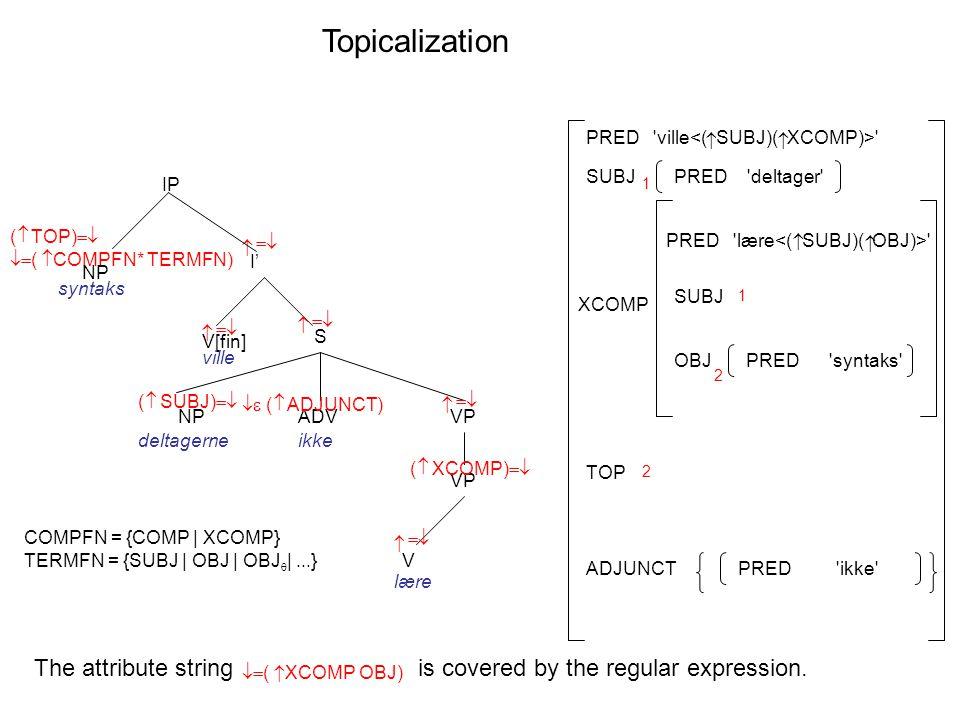  ( TOP)   ( COMPFN* TERMFN) Topicalization I' V[fin] S    IP ville VP V   lære    ADV   ( ADJUNCT) ikke VP  ( XCOMP)  NP syntaks  COMPFN = {COMP | XCOMP} TERMFN = {SUBJ | OBJ | OBJ  |...} PRED lære   XCOMP SUBJ PRED ville  OBJ SUBJ ADJUNCTPRED ikke PRED deltager PRED syntaks 1 1  ( SUBJ)  NP deltagerne 2 2 TOP   ( XCOMP OBJ) The attribute stringis covered by the regular expression.