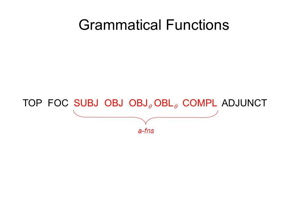 Grammatical Functions TOP FOC SUBJ OBJ OBJ  OBL  COMPL ADJUNCT a-fns