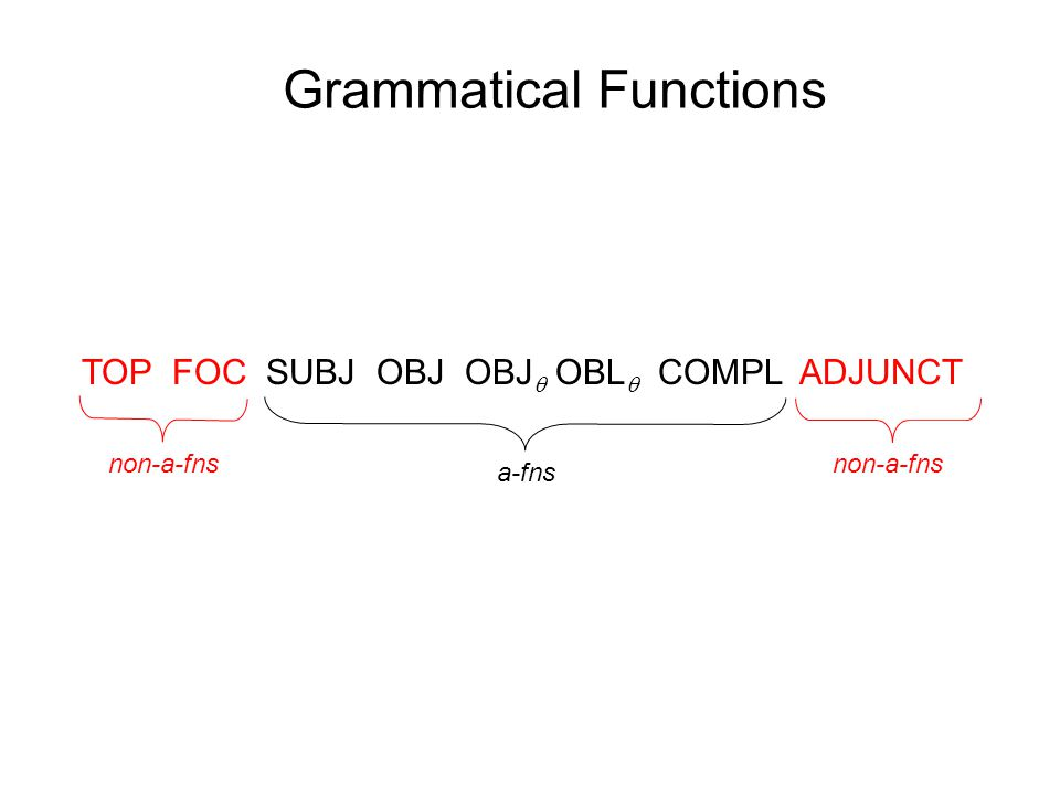 Grammatical Functions TOP FOC SUBJ OBJ OBJ  OBL  COMPL ADJUNCT non-a-fns a-fns