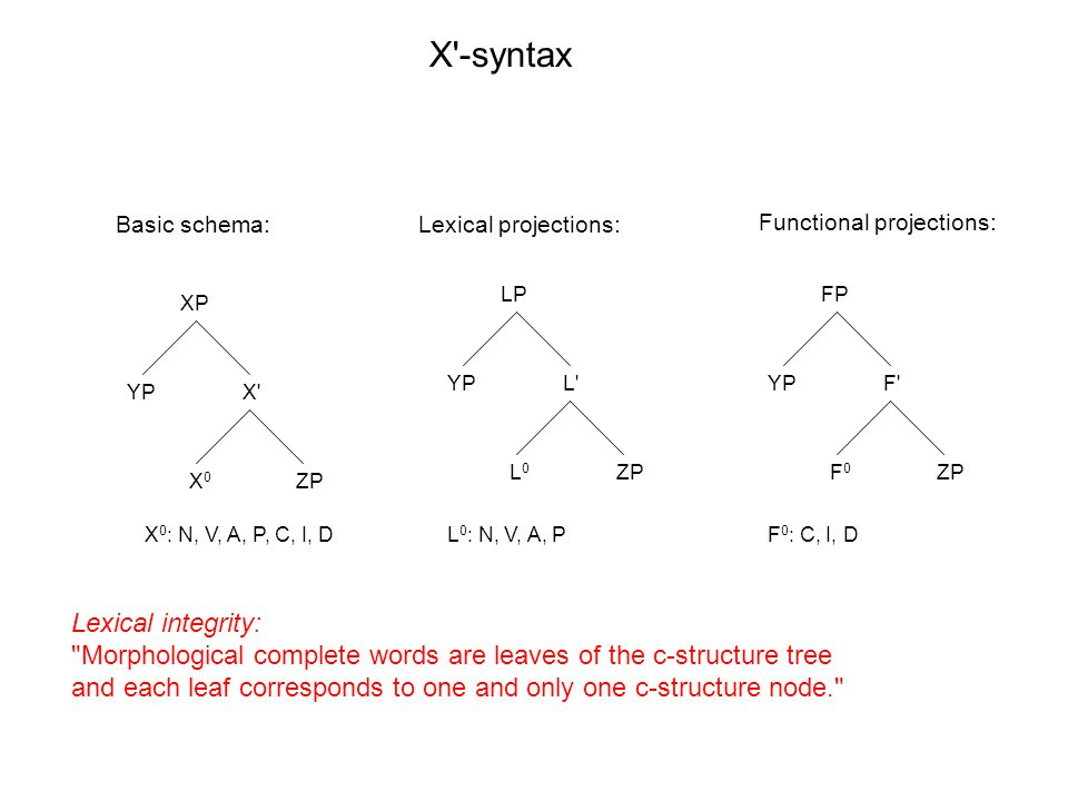 XP X X0X0 YP ZP LP L L0L0 YP ZP FP F F0F0 YP ZP X -syntax X 0 : N, V, A, P, C, I, DL 0 : N, V, A, PF 0 : C, I, D Basic schema:Lexical projections: Functional projections: Lexical integrity: Morphological complete words are leaves of the c-structure tree and each leaf corresponds to one and only one c-structure node.