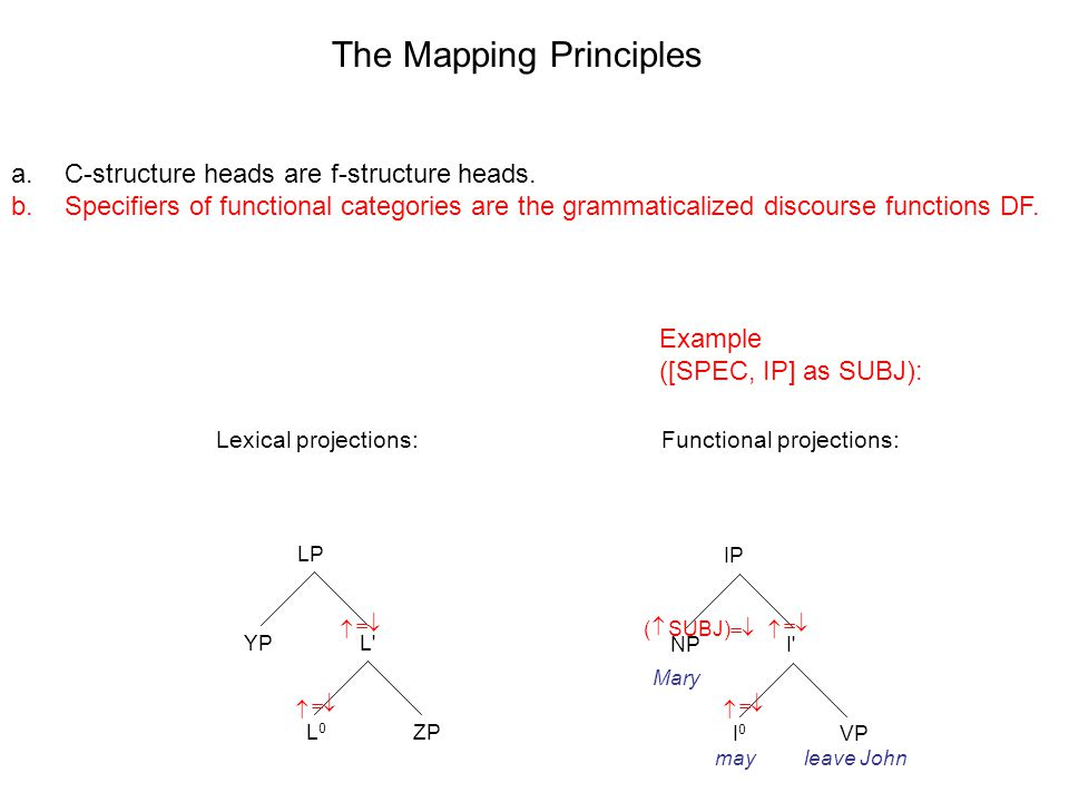 LP L L0L0 YP ZP IP I I0I0 NP VP The Mapping Principles Lexical projections:Functional projections: a.C-structure heads are f-structure heads.