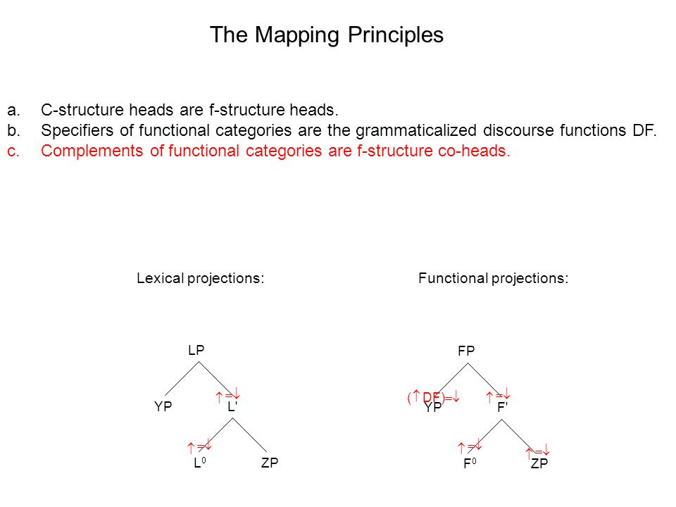 LP L L0L0 YP ZP FP F F0F0 YP ZP The Mapping Principles Lexical projections:Functional projections: a.C-structure heads are f-structure heads.