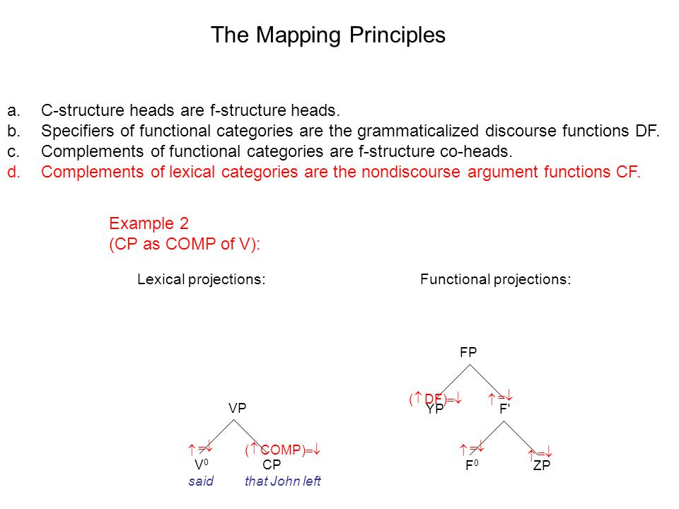VP V0V0 CP FP F F0F0 YP ZP The Mapping Principles Lexical projections:Functional projections: a.C-structure heads are f-structure heads.