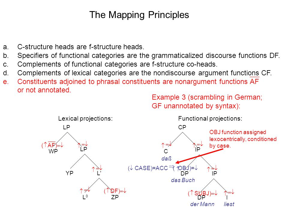LP L L0L0 YP ZP IP DP I The Mapping Principles Lexical projections:Functional projections: a.C-structure heads are f-structure heads.