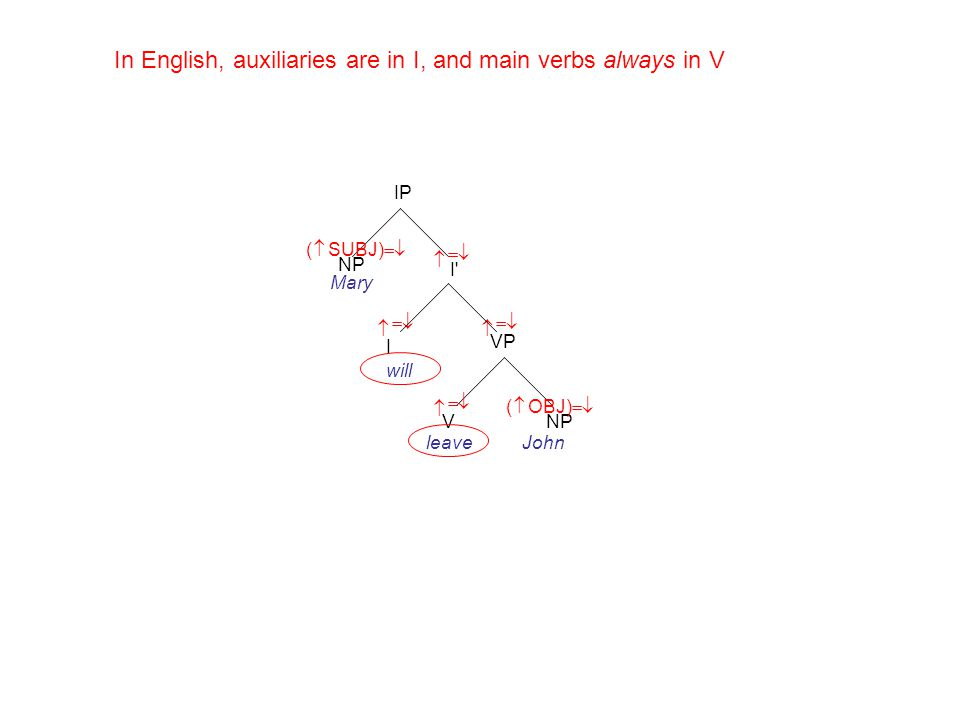John IP NP I   Mary leave VP NPV  ( OBJ)    I will     ( SUBJ)  In English, auxiliaries are in I, and main verbs always in V