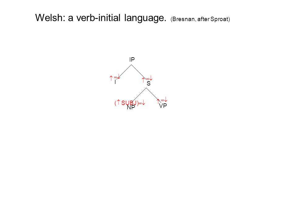 IP I S VP   NP   Welsh: a verb-initial language. (Bresnan, after Sproat)    ( SUBJ) 